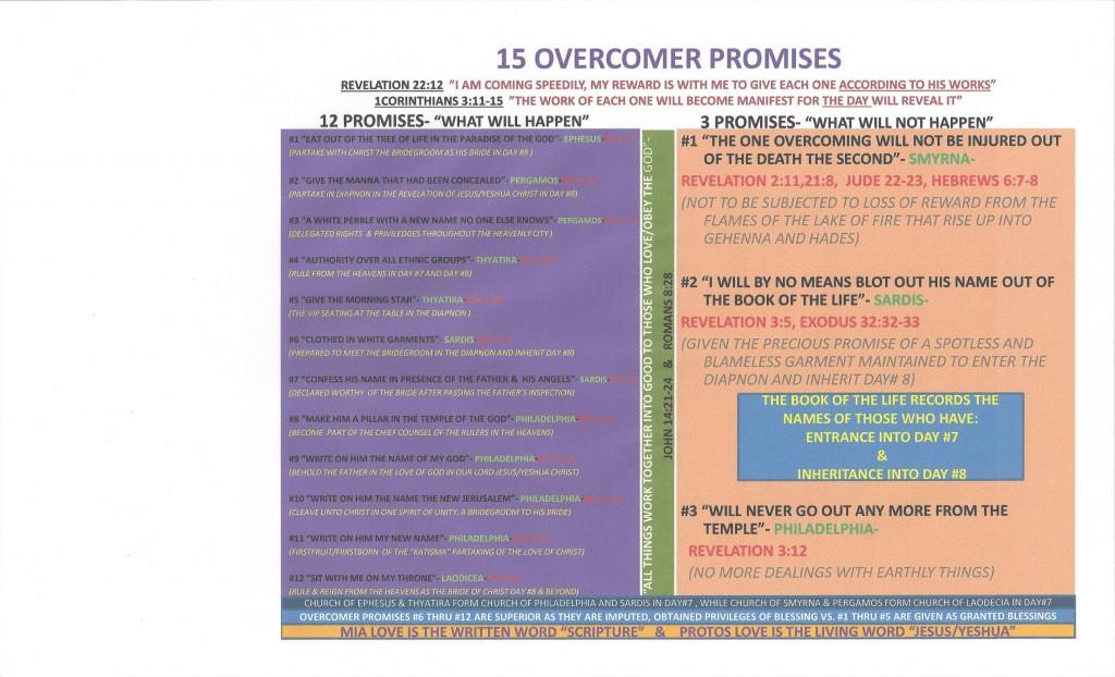 15 Overcomer Promises