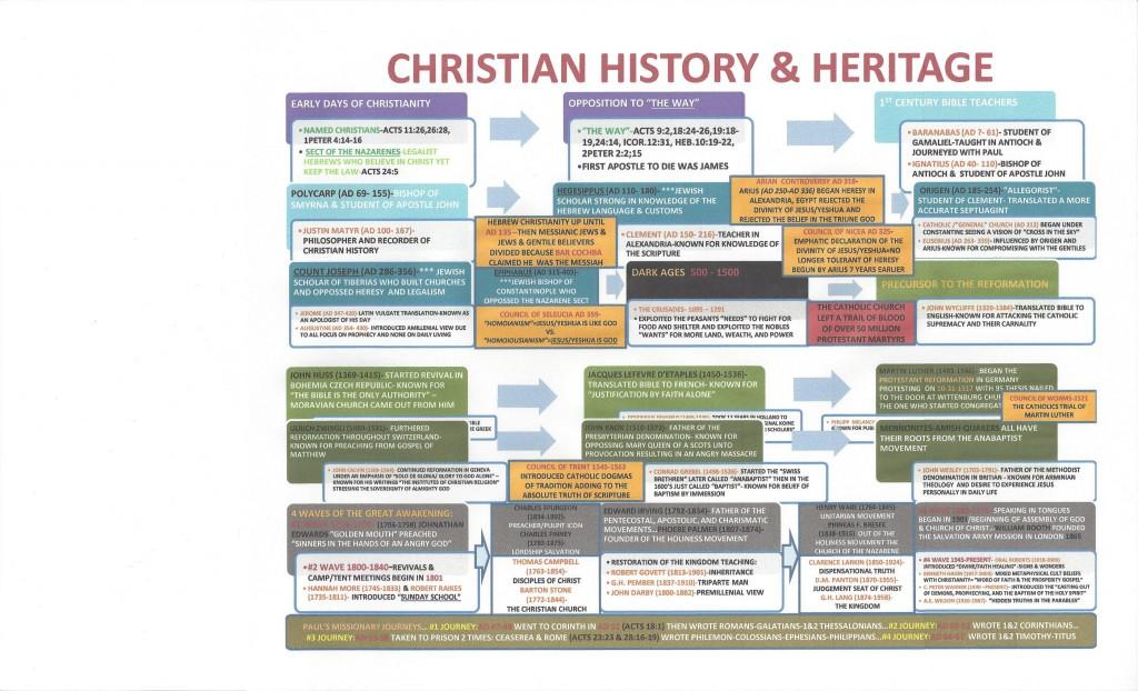 Christian History & Heritage