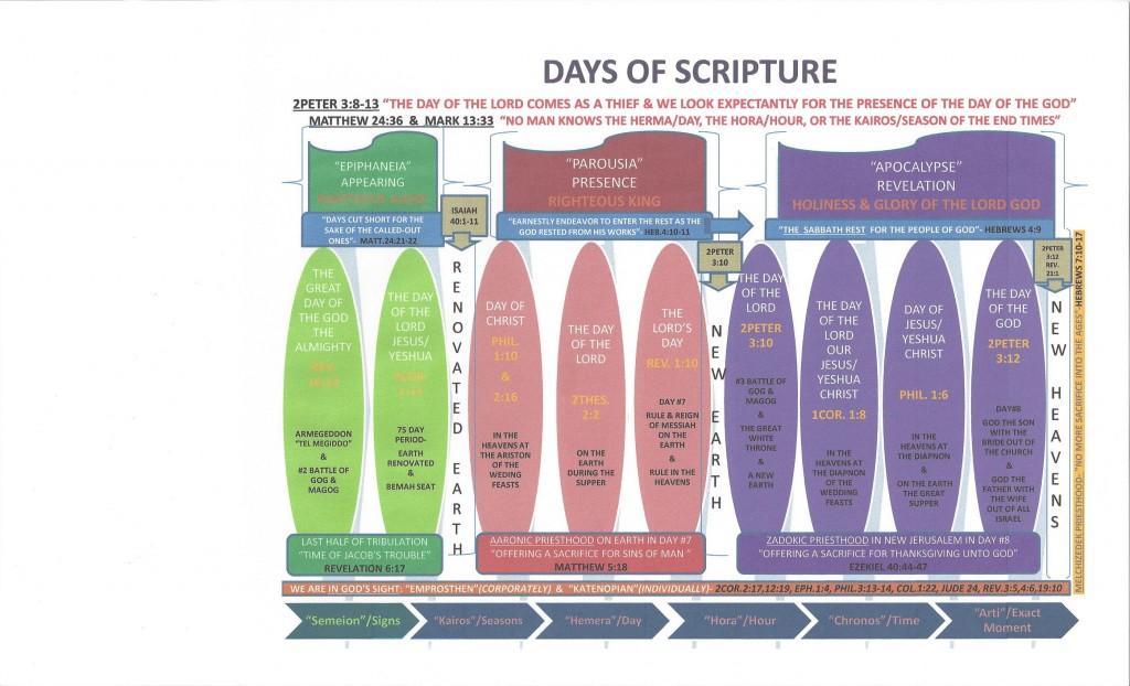 Days os Scripture