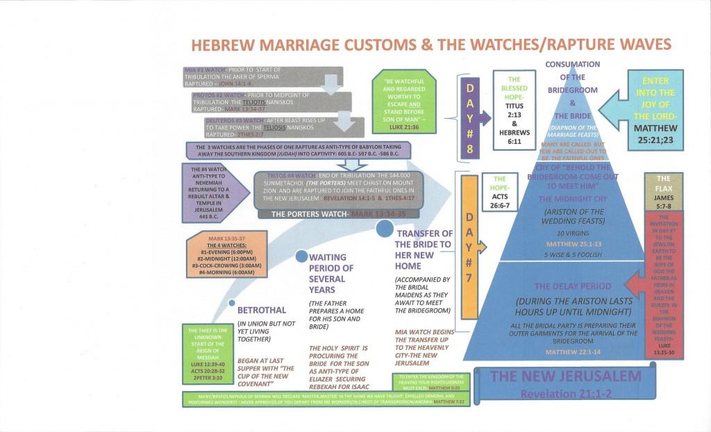 Hebrew Marriage Custom