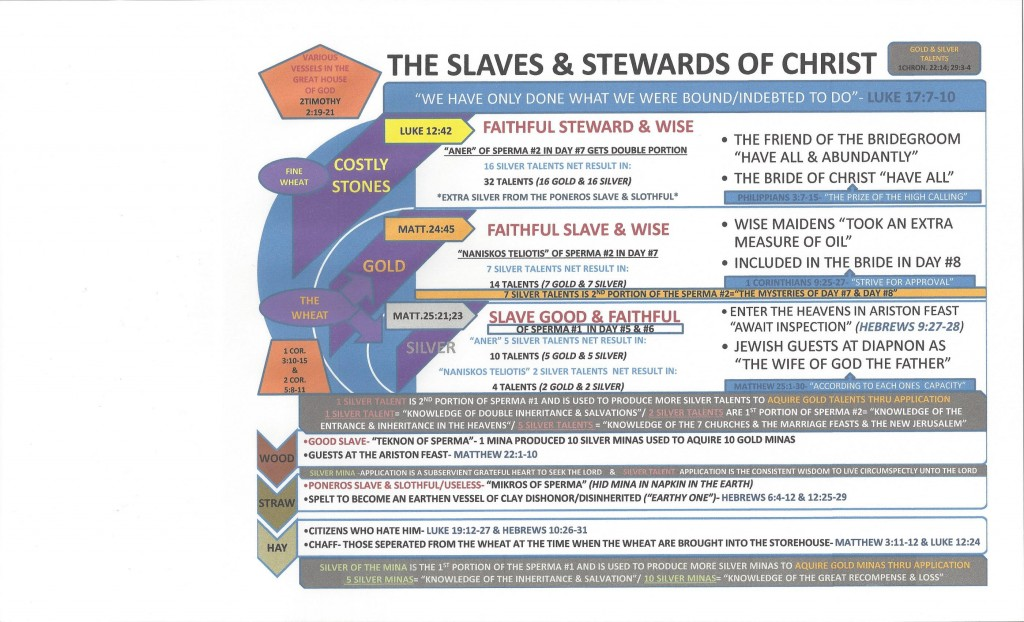 Slaves and Stewards of Christ