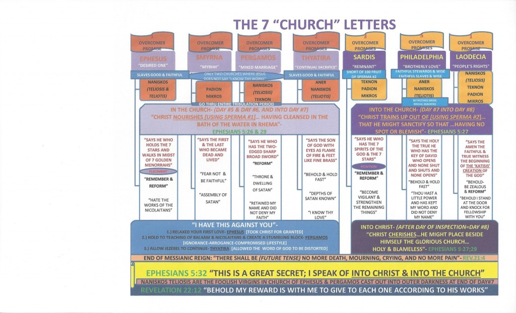 The 7 Church Letters