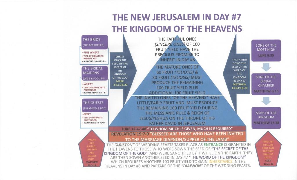 The New Jerusalem Day #7